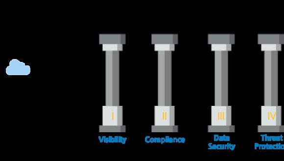 Cloud access security broker pillars